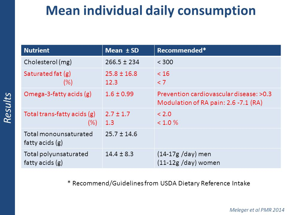 Mean individual daily consumption Results Meleger et al PMR 2014 NutrientMean ± SDRecommended* Cholesterol (mg)266.5 ± 234< 300 Saturated fat (g) (%)