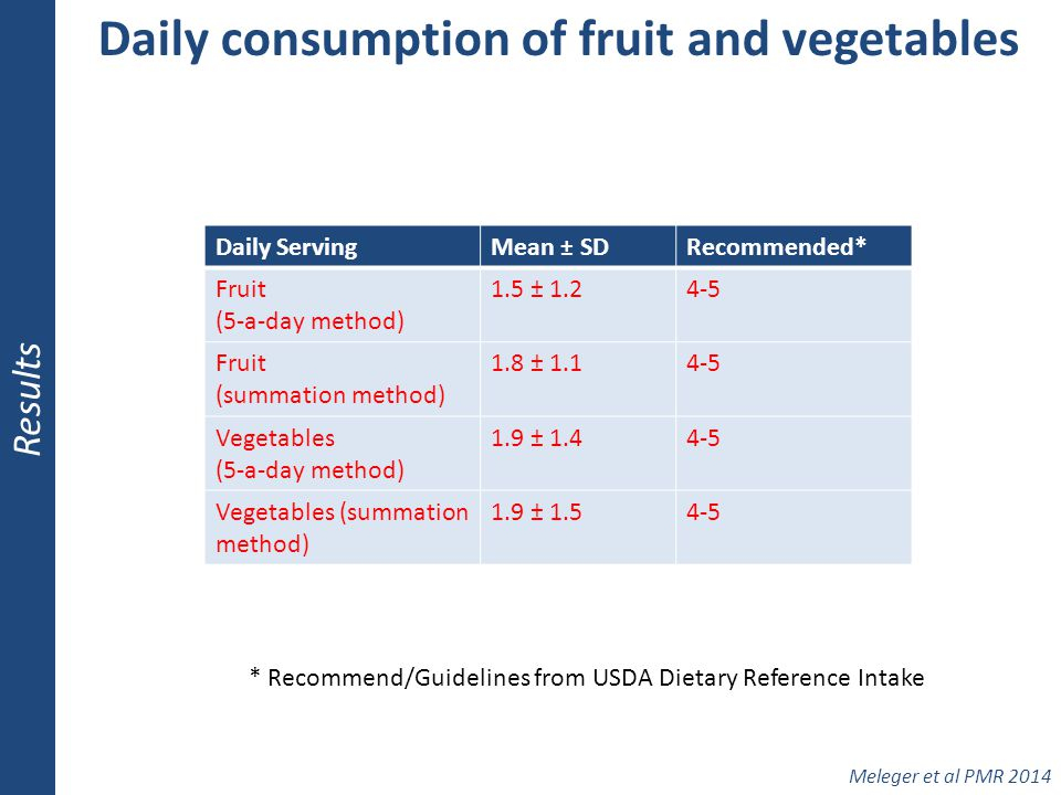 Daily consumption of fruit and vegetables Results Meleger et al PMR 2014 Daily ServingMean ± SDRecommended* Fruit (5-a-day method) 1.5 ± 1.24-5 Fruit