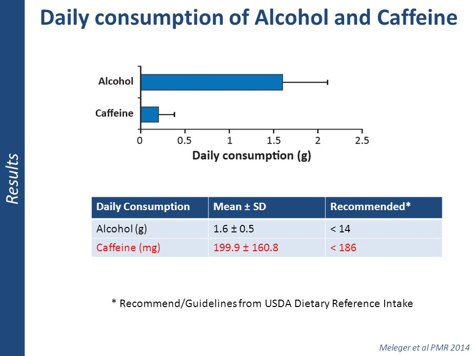Daily consumption of Alcohol and Caffeine Results Meleger et al PMR 2014 Daily ConsumptionMean ± SDRecommended* Alcohol (g)1.6 ± 0.5< 14 Caffeine (mg)