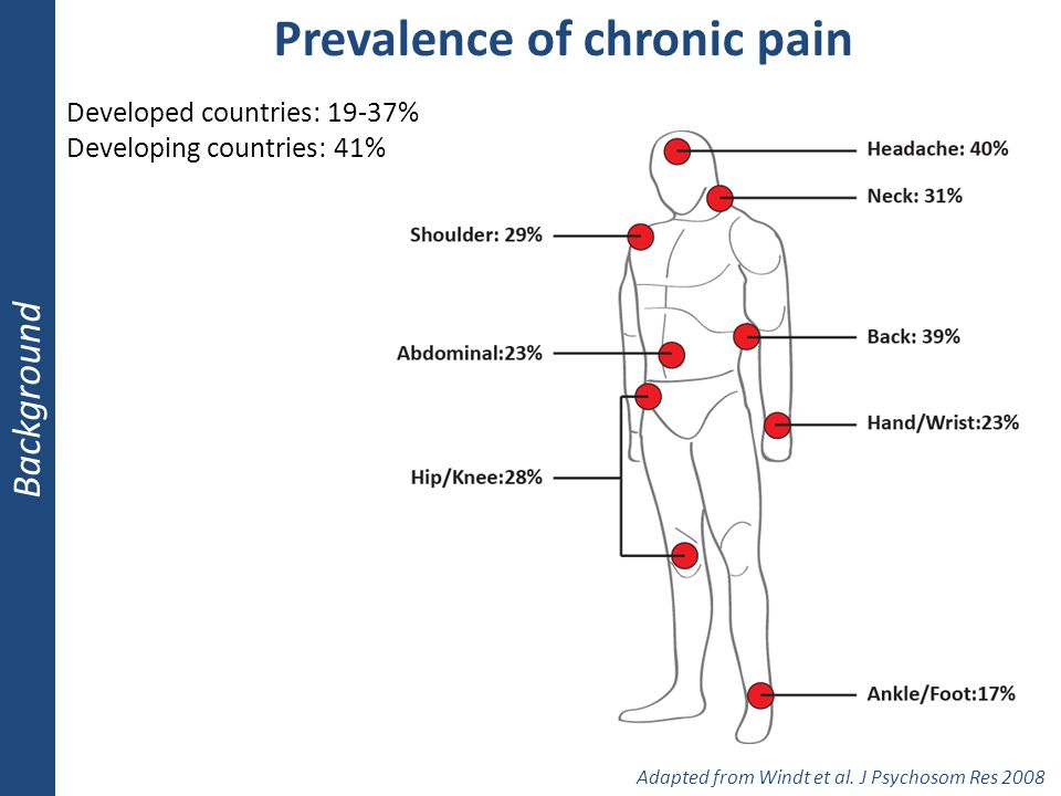 Prevalence of chronic pain Background Adapted from Windt et al. J Psychosom Res 2008 Developed countries: 19-37% Developing countries: 41%