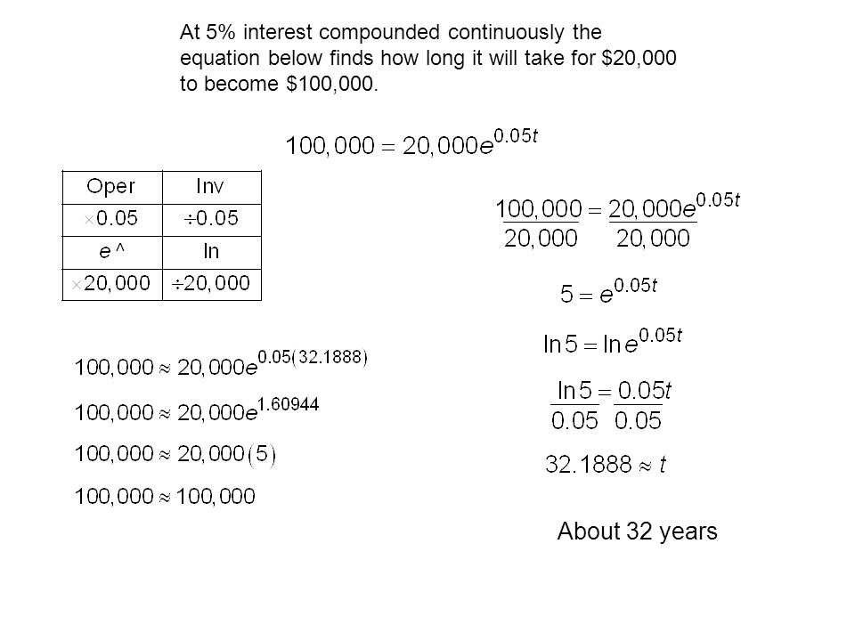 At 5% interest compounded continuously the equation below finds how long it will take for $20,000 to become $100,000.