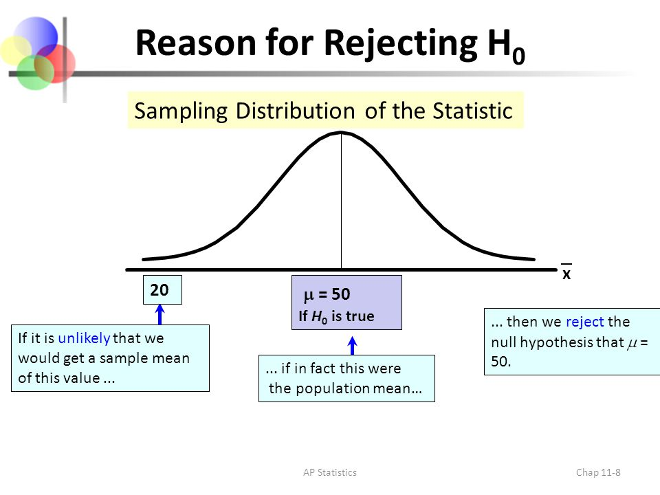 Level of Significance,  Defines unlikely values of sample statistic if null hypothesis is true – Defines rejection region of the sampling distribution Is designated by , (level of significance) – Typical values are.01,.05, or.10 Is selected by the researcher at the beginning AP StatisticsChap 11-9