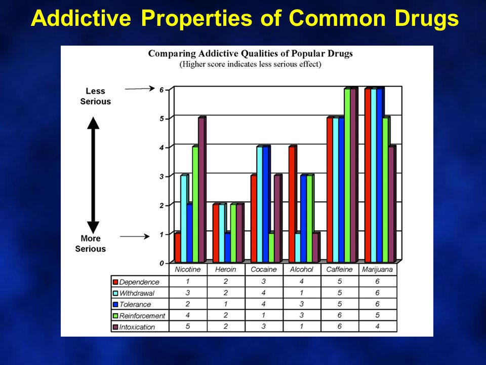 Addictive Properties of Common Drugs