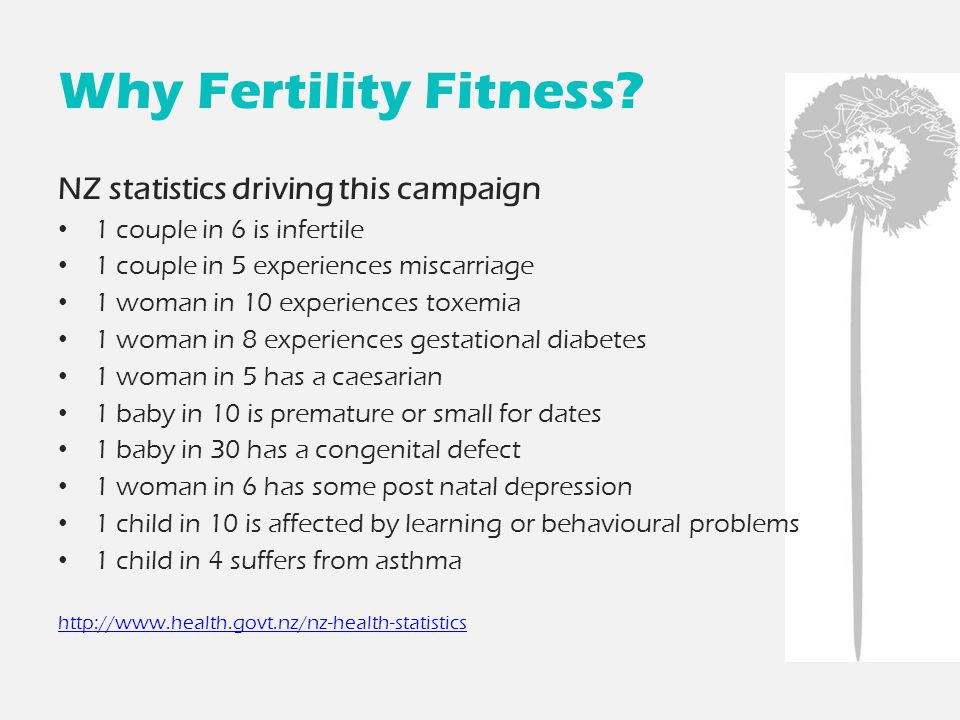 Why Fertility Fitness.