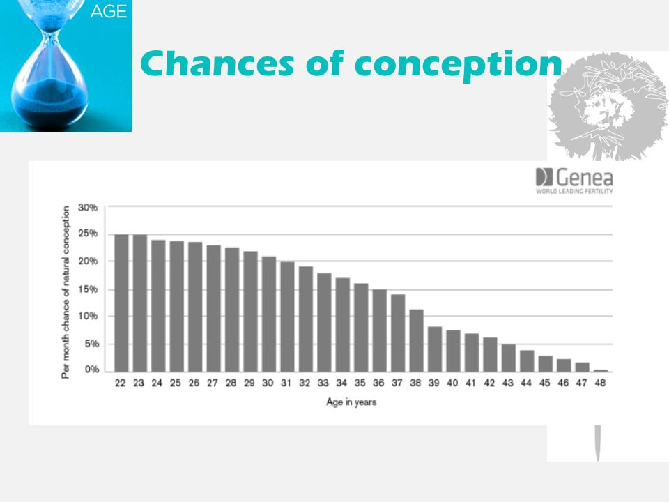 Chances of conception