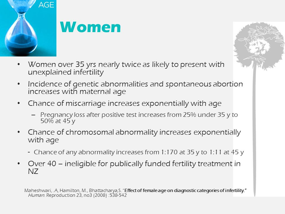 Women Women over 35 yrs nearly twice as likely to present with unexplained infertility Incidence of genetic abnormalities and spontaneous abortion increases with maternal age Chance of miscarriage increases exponentially with age – Pregnancy loss after positive test increases from 25% under 35 y to 50% at 45 y Chance of chromosomal abnormality increases exponentially with age - Chance of any abnormality increases from 1:170 at 35 y to 1:11 at 45 y Over 40 – ineligible for publically funded fertility treatment in NZ Maheshwari,.A, Hamilton, M., Bhattacharya,S.