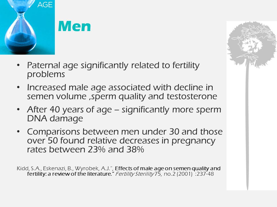 Men Paternal age significantly related to fertility problems Increased male age associated with decline in semen volume,sperm quality and testosterone After 40 years of age – significantly more sperm DNA damage Comparisons between men under 30 and those over 50 found relative decreases in pregnancy rates between 23% and 38% Kidd, S.A., Eskenazi, B., Wyrobek, A.J. , Effects of male age on semen quality and fertility: a review of the literature. Fertility Sterility 75, no.2 (2001) :237-48