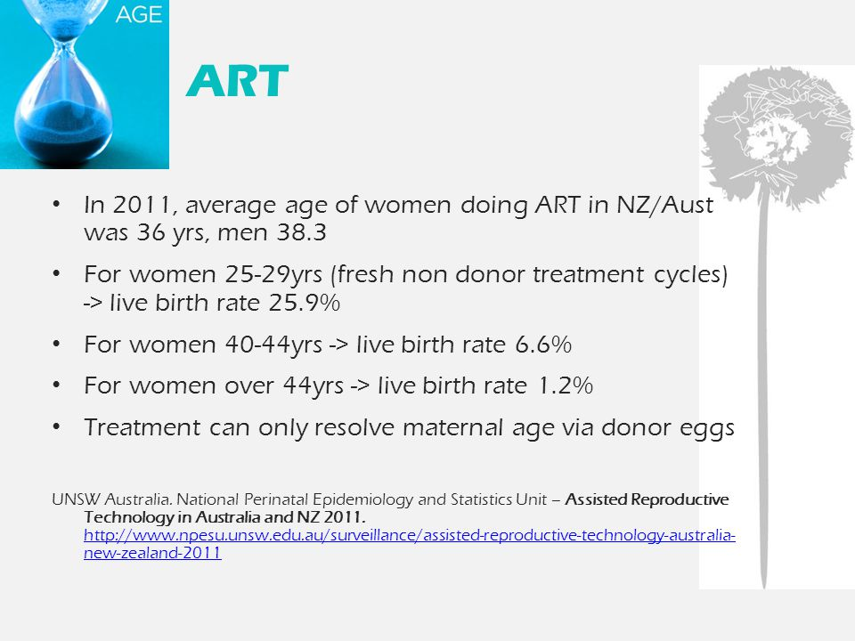 ART In 2011, average age of women doing ART in NZ/Aust was 36 yrs, men 38.3 For women 25-29yrs (fresh non donor treatment cycles) -> live birth rate 2