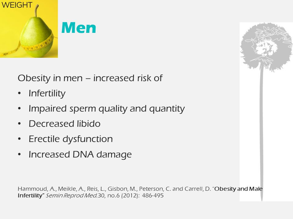 Men Obesity in men – increased risk of Infertility Impaired sperm quality and quantity Decreased libido Erectile dysfunction Increased DNA damage Hammoud, A., Meikle, A., Reis, L., Gisbon, M., Peterson, C.
