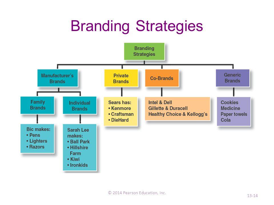 Branding Strategies © 2014 Pearson Education, Inc. 13-14