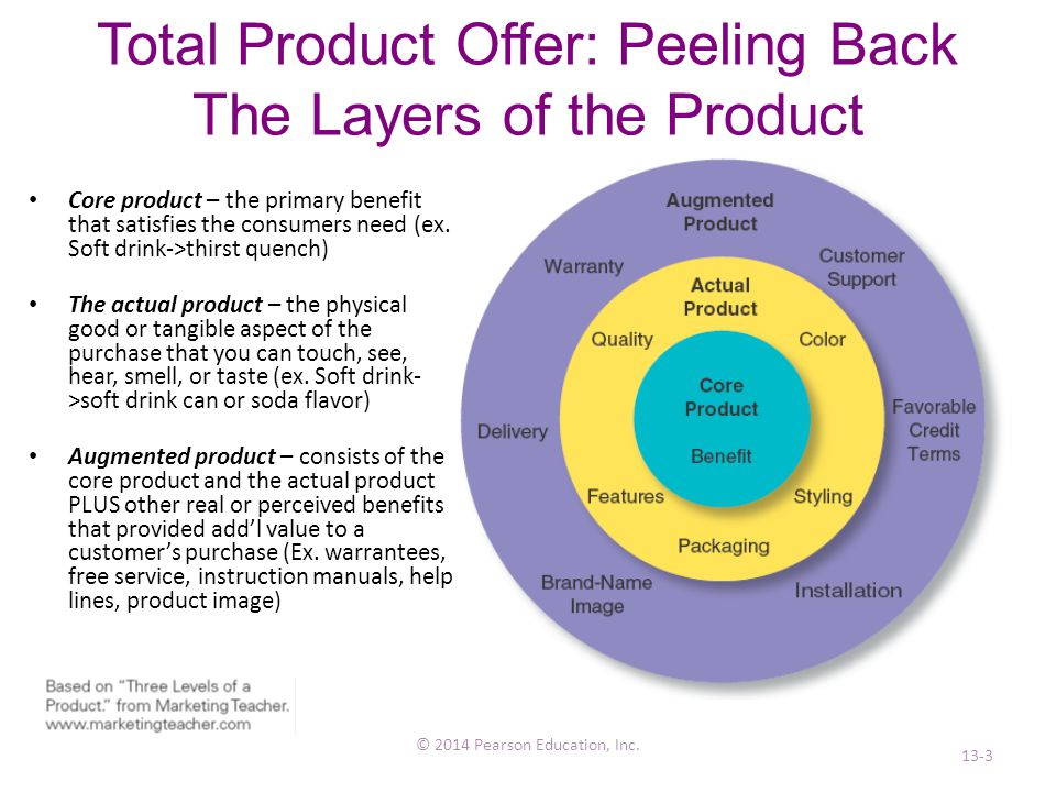 Total Product Offer: Peeling Back The Layers of the Product © 2014 Pearson Education, Inc.