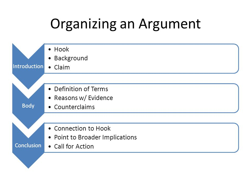 Organizing an Argument Introduction Hook Background Claim Body Definition of Terms Reasons w/ Evidence Counterclaims Conclusion Connection to Hook Point to Broader Implications Call for Action