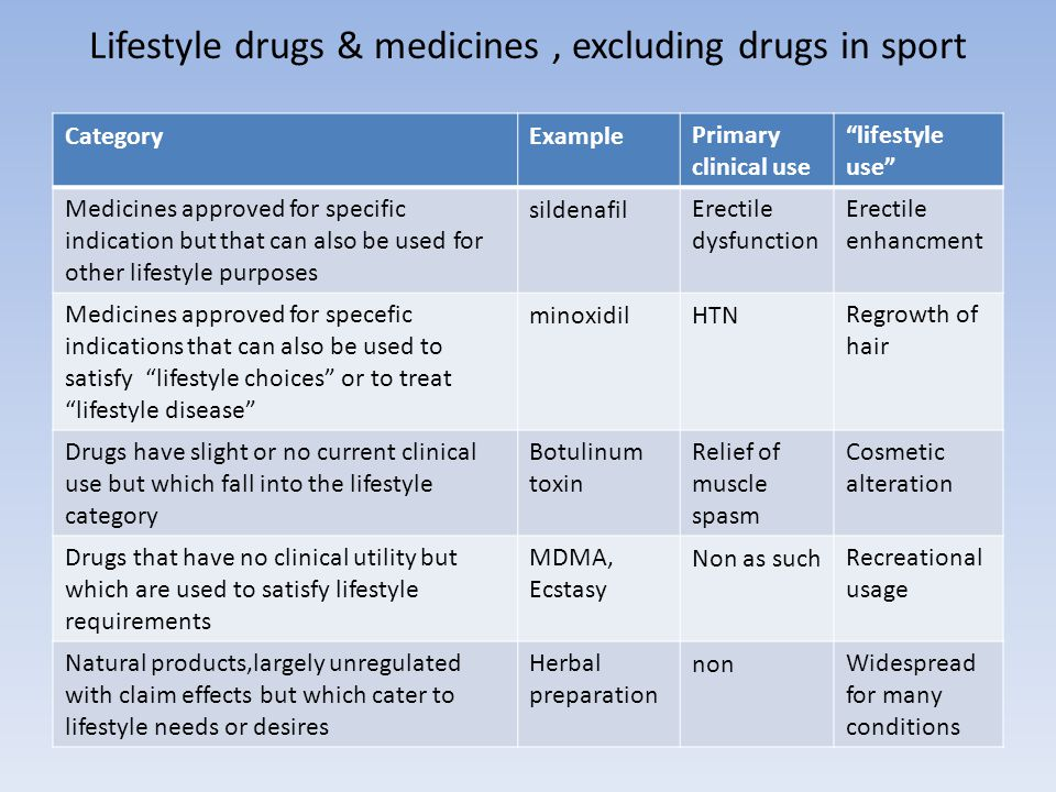 Lifestyle drugs & medicines, excluding drugs in sport lifestyle use Primary clinical use ExampleCategory Erectile enhancment Erectile dysfunction sildenafilMedicines approved for specific indication but that can also be used for other lifestyle purposes Regrowth of hair HTNminoxidilMedicines approved for specefic indications that can also be used to satisfy lifestyle choices or to treat lifestyle disease Cosmetic alteration Relief of muscle spasm Botulinum toxin Drugs have slight or no current clinical use but which fall into the lifestyle category Recreational usage Non as suchMDMA, Ecstasy Drugs that have no clinical utility but which are used to satisfy lifestyle requirements Widespread for many conditions nonHerbal preparation Natural products,largely unregulated with claim effects but which cater to lifestyle needs or desires