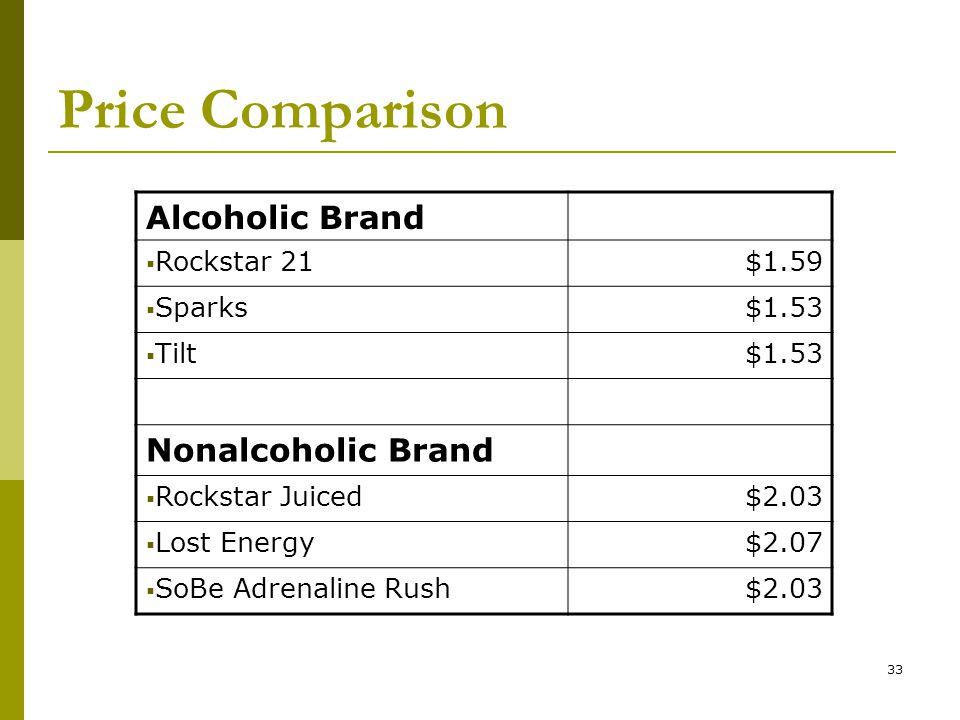 33 Price Comparison Alcoholic Brand  Rockstar 21$1.59  Sparks$1.53  Tilt$1.53 Nonalcoholic Brand  Rockstar Juiced$2.03  Lost Energy$2.07  SoBe Adrenaline Rush$2.03