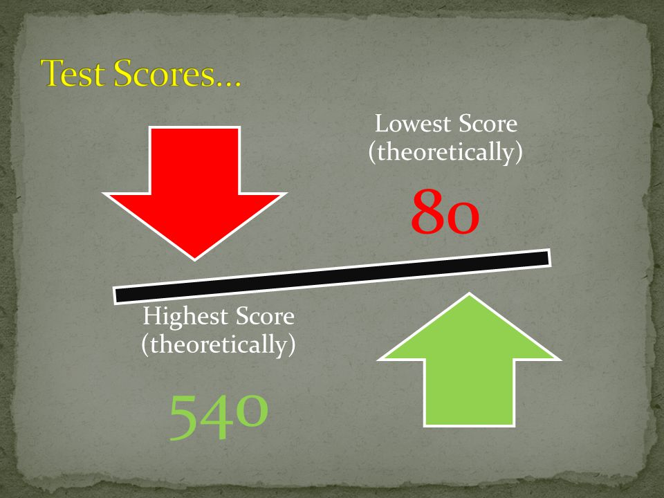 Lowest Score (theoretically) 80 Highest Score (theoretically) 540