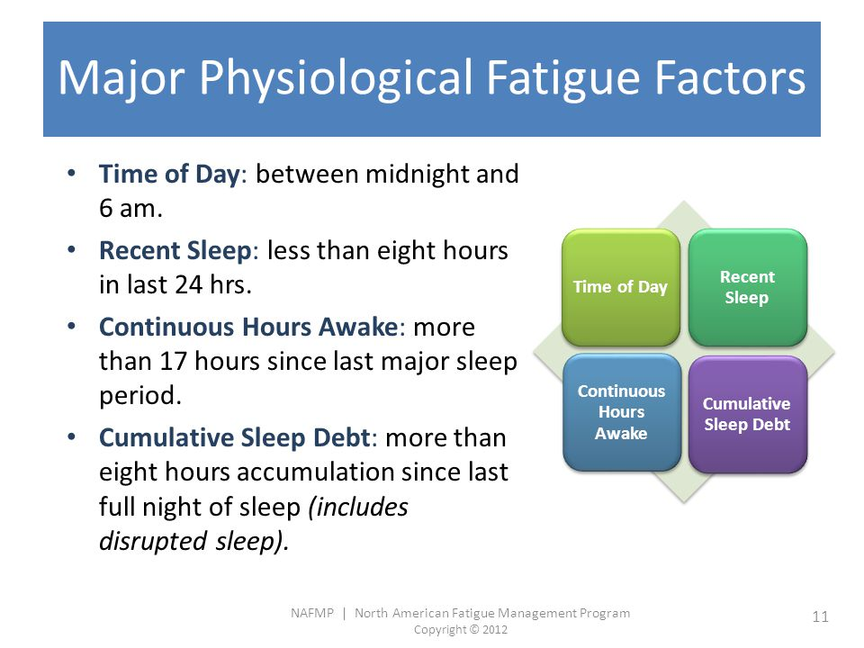 NAFMP | North American Fatigue Management Program Copyright © 2012 11 Major Physiological Fatigue Factors Time of Day: between midnight and 6 am.