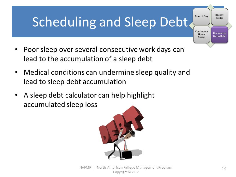 NAFMP | North American Fatigue Management Program Copyright © 2012 14 Scheduling and Sleep Debt Poor sleep over several consecutive work days can lead to the accumulation of a sleep debt Medical conditions can undermine sleep quality and lead to sleep debt accumulation A sleep debt calculator can help highlight accumulated sleep loss Time of Day Recent Sleep Continuous Hours Awake Cumulative Sleep Debt