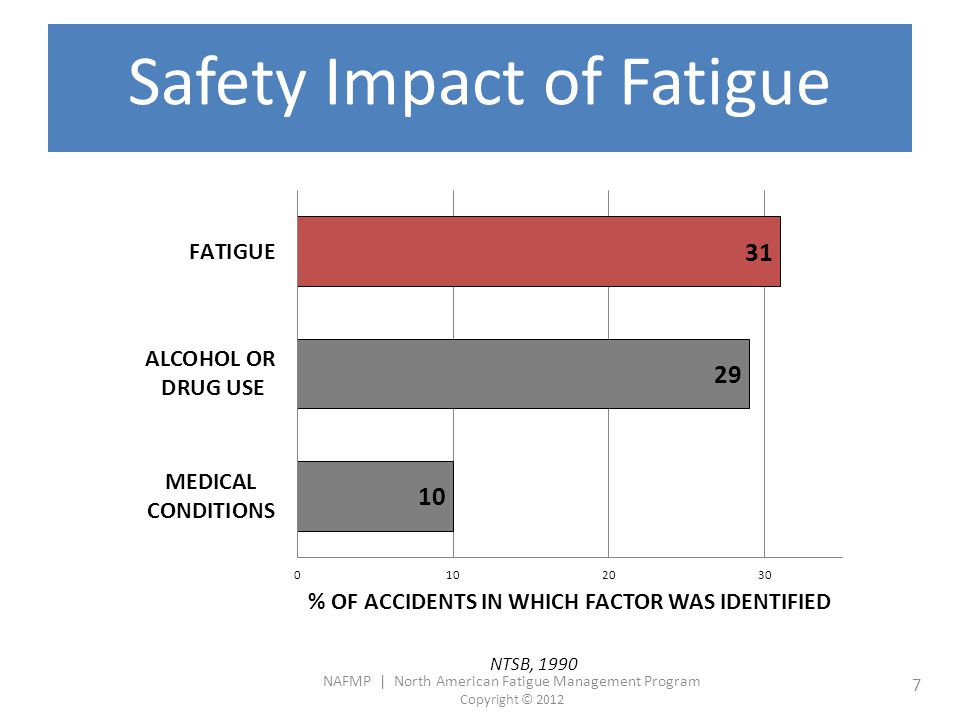 NAFMP | North American Fatigue Management Program Copyright © 2012 8 Fatigue or Loss of Alertness is Biology SLEEP HISTORYBODY CLOCK