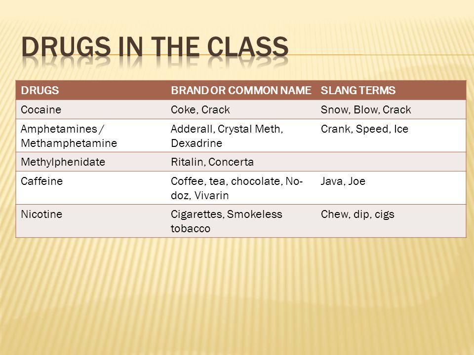 DRUGSBRAND OR COMMON NAMESLANG TERMS CocaineCoke, CrackSnow, Blow, Crack Amphetamines / Methamphetamine Adderall, Crystal Meth, Dexadrine Crank, Speed, Ice MethylphenidateRitalin, Concerta CaffeineCoffee, tea, chocolate, No- doz, Vivarin Java, Joe NicotineCigarettes, Smokeless tobacco Chew, dip, cigs