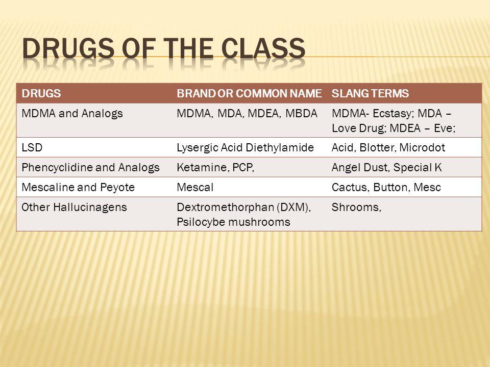 DRUGSBRAND OR COMMON NAMESLANG TERMS MDMA and AnalogsMDMA, MDA, MDEA, MBDAMDMA- Ecstasy; MDA – Love Drug; MDEA – Eve; LSDLysergic Acid DiethylamideAcid, Blotter, Microdot Phencyclidine and AnalogsKetamine, PCP,Angel Dust, Special K Mescaline and PeyoteMescalCactus, Button, Mesc Other HallucinagensDextromethorphan (DXM), Psilocybe mushrooms Shrooms,