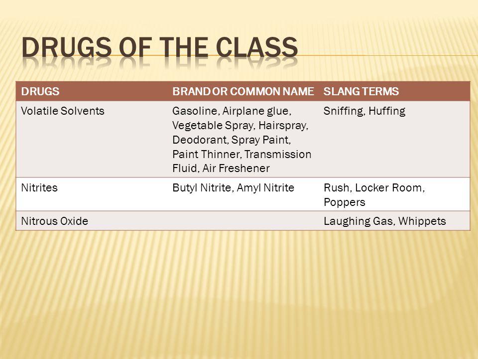 DRUGSBRAND OR COMMON NAMESLANG TERMS Volatile SolventsGasoline, Airplane glue, Vegetable Spray, Hairspray, Deodorant, Spray Paint, Paint Thinner, Transmission Fluid, Air Freshener Sniffing, Huffing NitritesButyl Nitrite, Amyl NitriteRush, Locker Room, Poppers Nitrous OxideLaughing Gas, Whippets