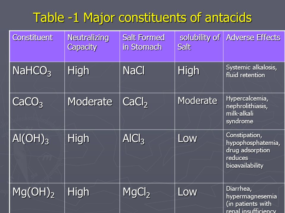 Table -1 Major constituents of antacids Adverse Effects solubility of Salt solubility of Salt Salt Formed in Stomach Neutralizing Capacity Constituent Systemic alkalosis, fluid retention HighNaClHigh NaHCO 3 Hypercalcemia, nephrolithiasis, milk-alkali syndrome Moderate CaCl 2 Moderate CaCO 3 Constipation, hypophosphatemia, drug adsorption reduces bioavailability Low AlCl 3 High Al(OH) 3 Diarrhea, hypermagnesemia (in patients with renal insufficiency Low MgCl 2 High Mg(OH) 2