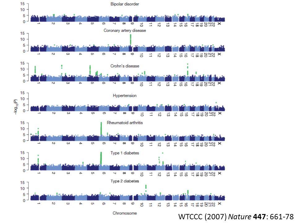 WTCCC (2007) Nature 447: 661-78