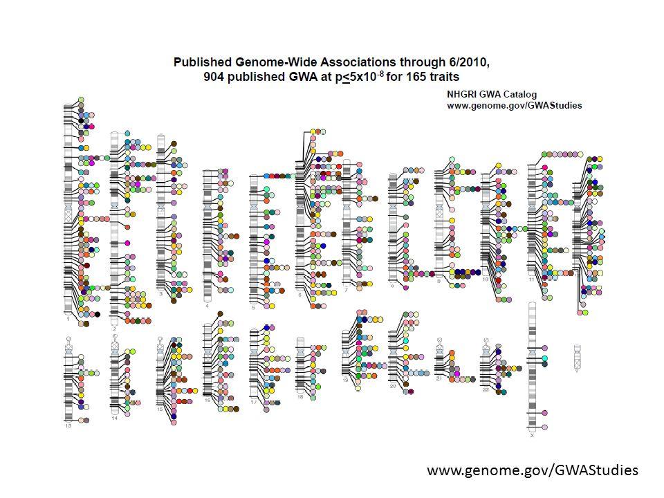 www.genome.gov/GWAStudies