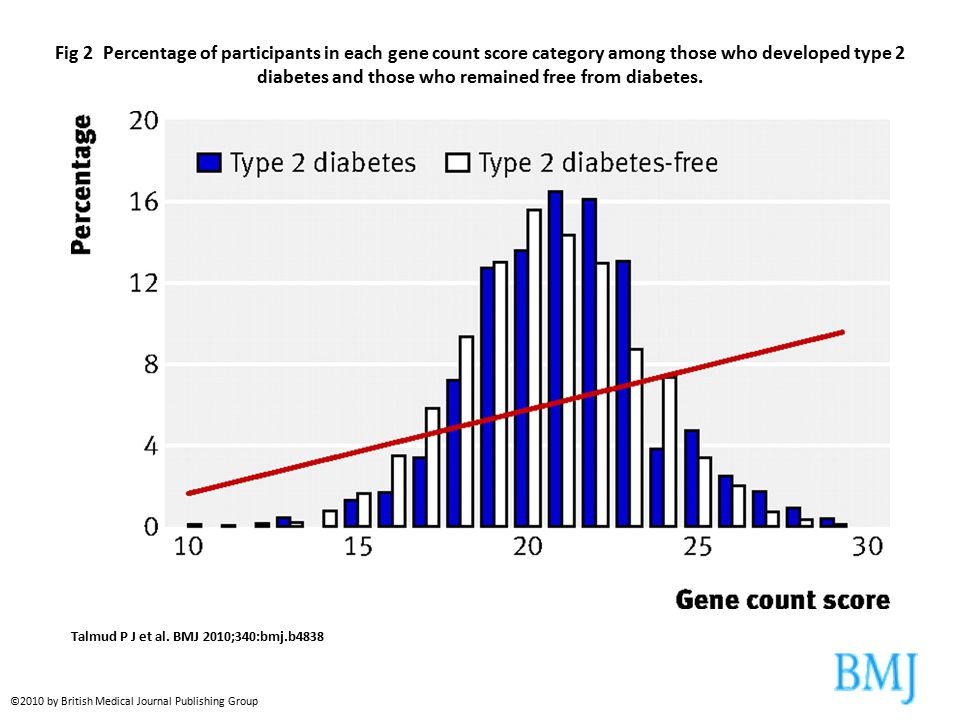 Fig 2 Percentage of participants in each gene count score category among those who developed type 2 diabetes and those who remained free from diabetes.