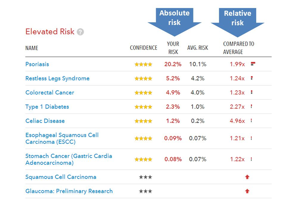 Absolute risk Relative risk