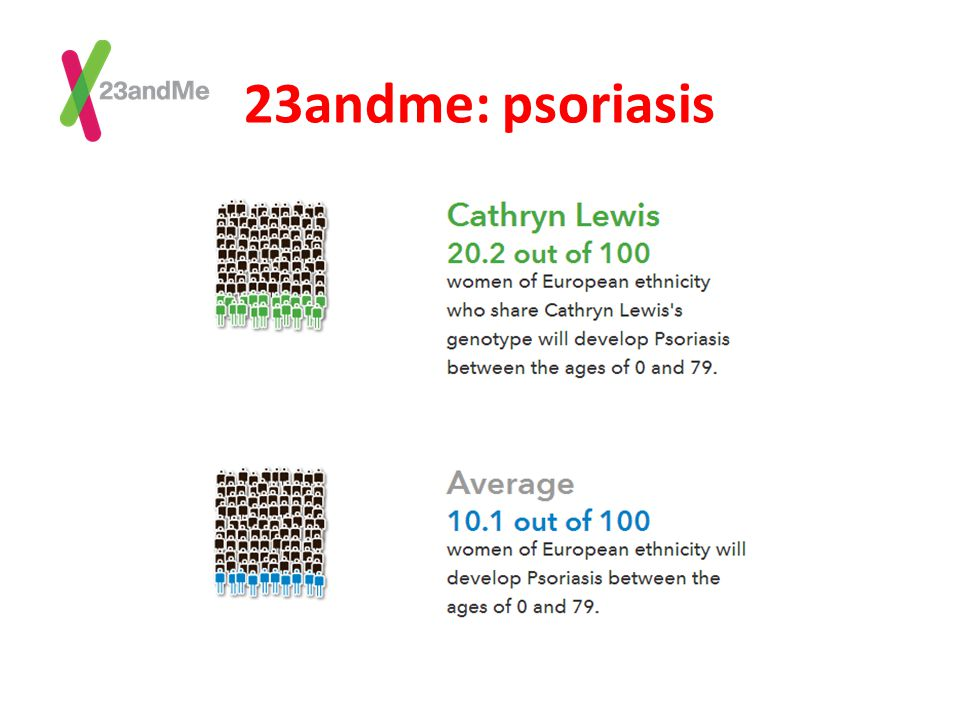 23andme: psoriasis