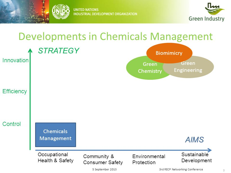 3 5 September 20133rd RECP Networking Conference Developments in Chemicals Management Chemicals Management Occupational Health & Safety Community & Consumer Safety Environmental Protection Sustainable Development Innovation Efficiency AIMS STRATEGY Control Green Chemistry Green Engineering Biomimicry