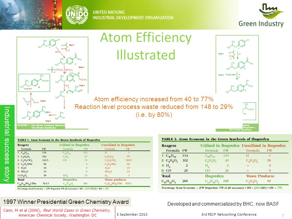 7 5 September 20133rd RECP Networking Conference Atom Efficiency Illustrated Cann, M et al (2000), Real World Cases in Green Chemistry, American Chemical Society, Washington DC Atom efficiency increased from 40 to 77% Reaction level process waste reduced from 148 to 29% (i.e.