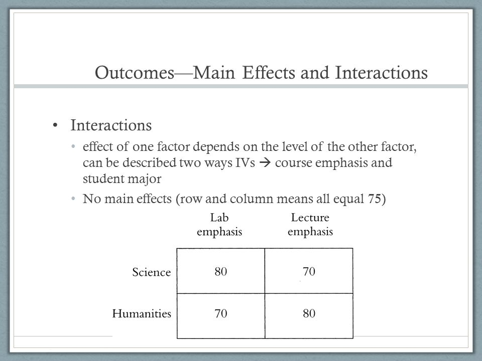 Outcomes—Main Effects and Interactions Interactions effect of one factor depends on the level of the other factor, can be described two ways IVs  cou