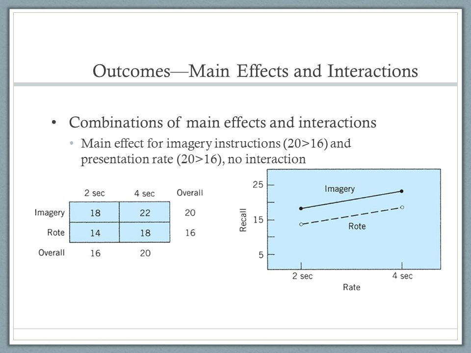 Outcomes—Main Effects and Interactions Combinations of main effects and interactions Main effect for imagery instructions (20>16) and presentation rat