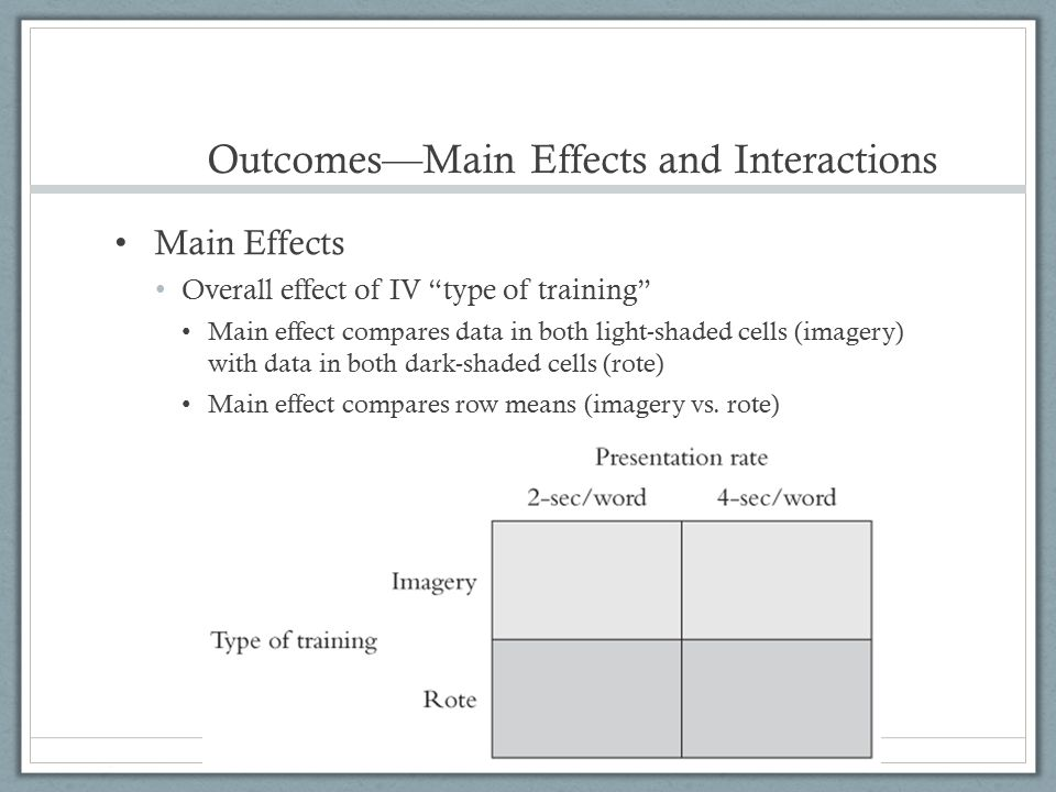 Outcomes—Main Effects and Interactions Main Effects Overall effect of IV presentation rate Main effect of compares data in both light-shaded cells (2-sec rate) with data in both dark-shaded cells (4-sec rate) Main effect compares column means (2-sec vs.