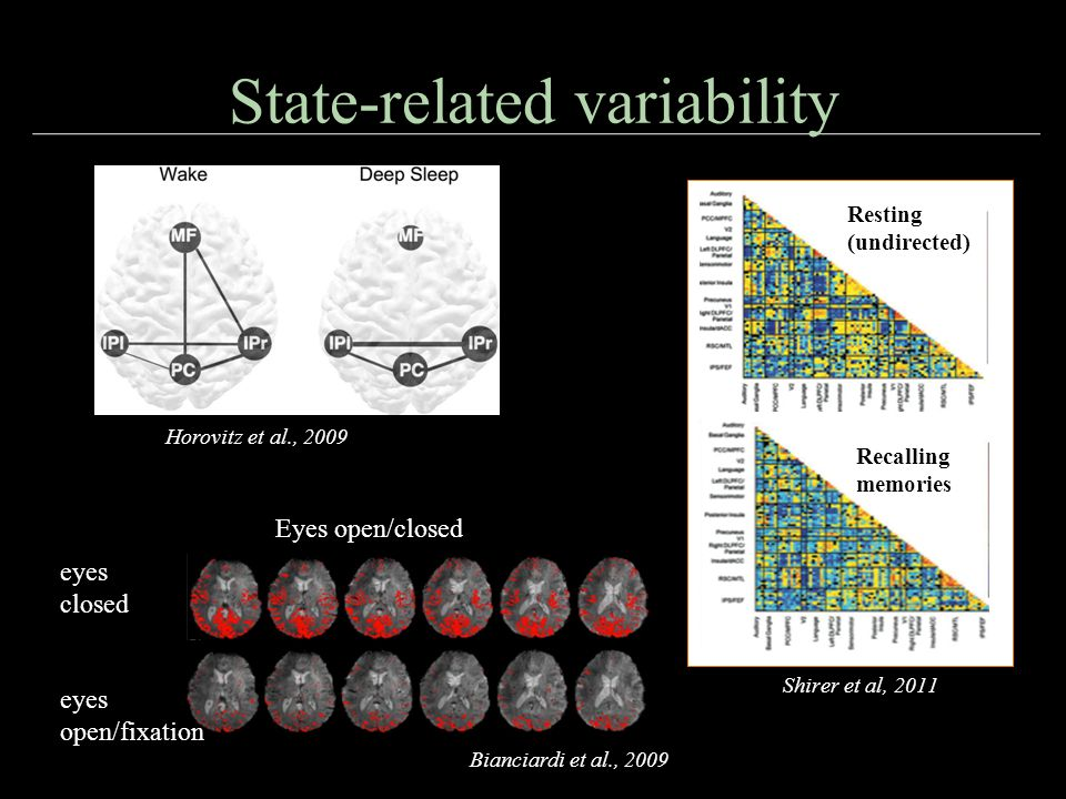 anti-correlated resting state networks...? Fransson 2005, Fox et al, 2005 Global signal regression Murphy et al, 2009 are anticorrelations state-depen