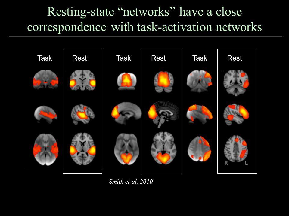 Resting-state networks have a close correspondence with task-activation networks TaskRest TaskRest TaskRest Smith et al.