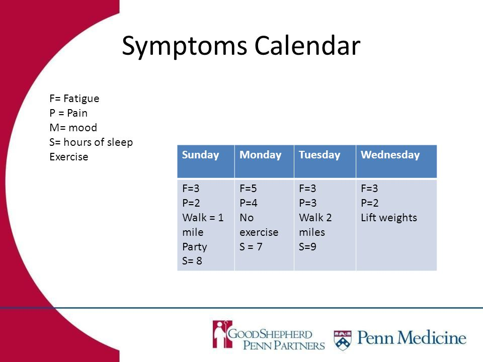 Symptoms Calendar SundayMondayTuesdayWednesday F=3 P=2 Walk = 1 mile Party S= 8 F=5 P=4 No exercise S = 7 F=3 P=3 Walk 2 miles S=9 F=3 P=2 Lift weights F= Fatigue P = Pain M= mood S= hours of sleep Exercise