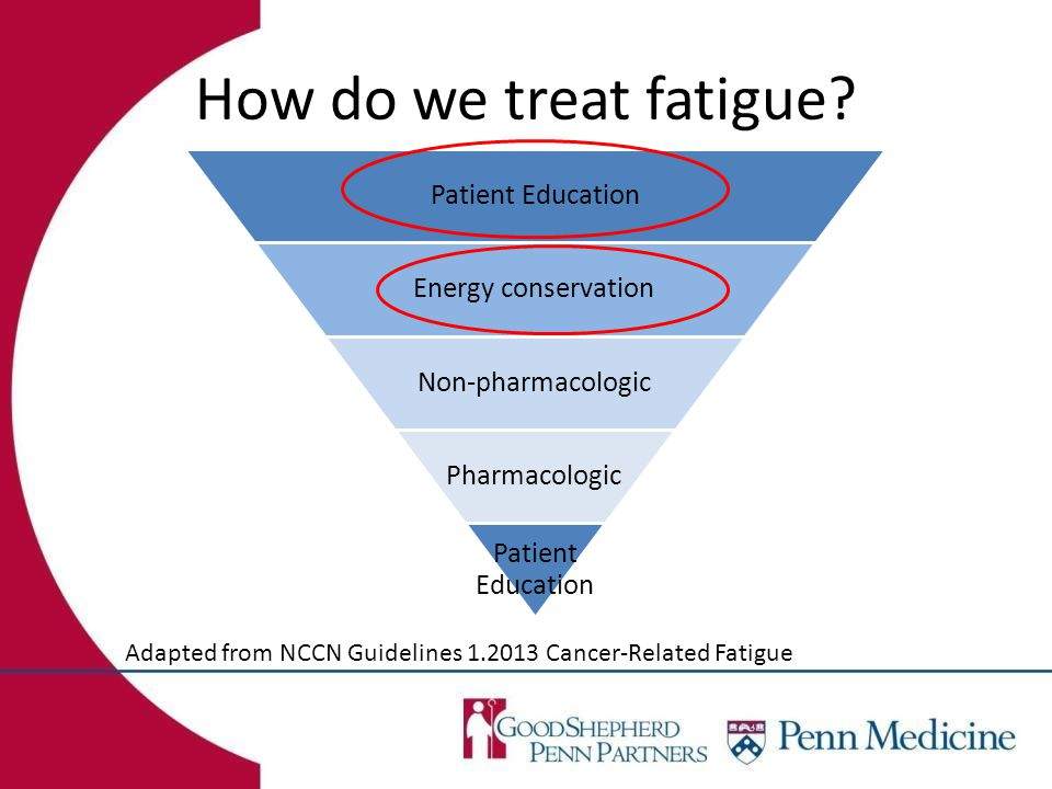 How do we treat fatigue? Adapted from NCCN Guidelines 1.2013 Cancer-Related Fatigue Patient Education Energy conservation Non-pharmacologic Pharmacolo