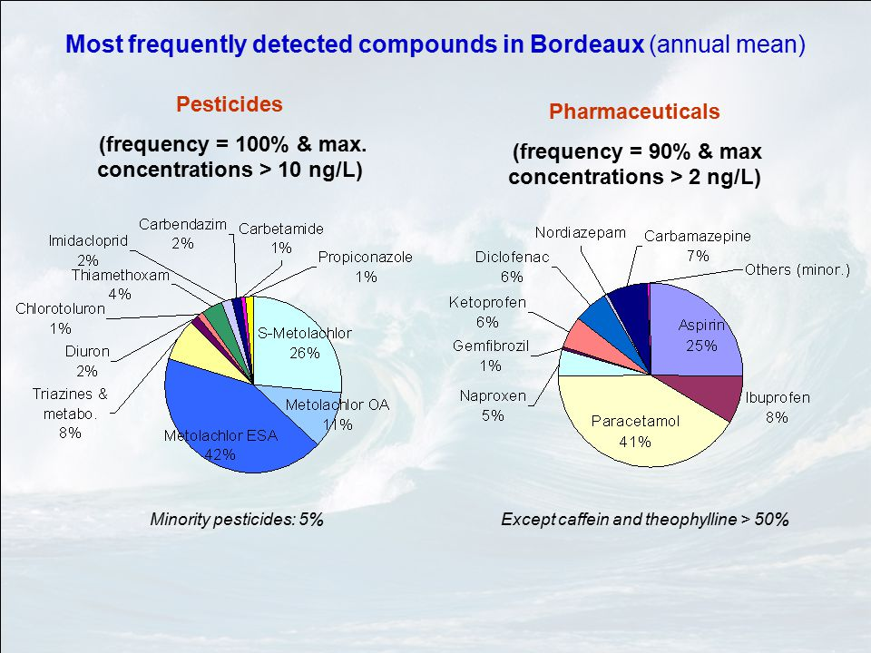 Most frequently detected compounds in Bordeaux (annual mean) Pesticides (frequency = 100% & max.