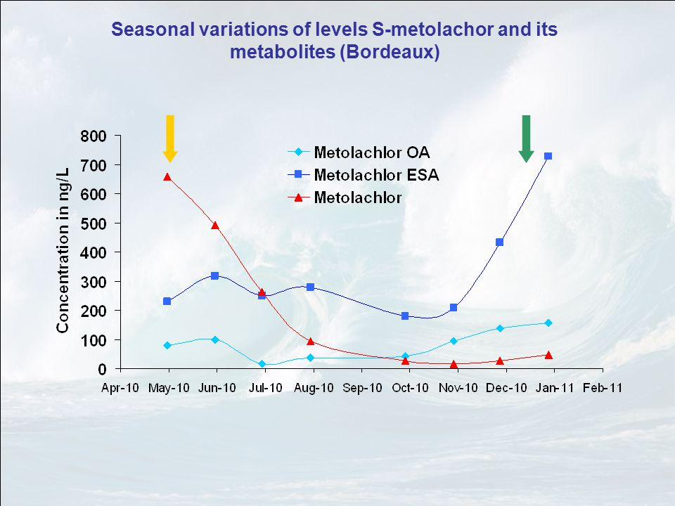 Seasonal variations of levels S-metolachor and its metabolites (Bordeaux)