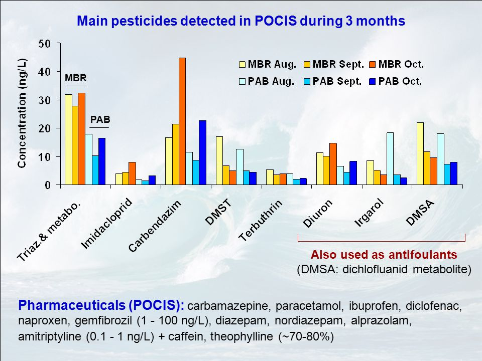 PAB MBR Main pesticides detected in POCIS during 3 months Also used as antifoulants (DMSA: dichlofluanid metabolite) Pharmaceuticals (POCIS): carbamazepine, paracetamol, ibuprofen, diclofenac, naproxen, gemfibrozil (1 - 100 ng/L), diazepam, nordiazepam, alprazolam, amitriptyline (0.1 - 1 ng/L) + caffein, theophylline (~70-80%)