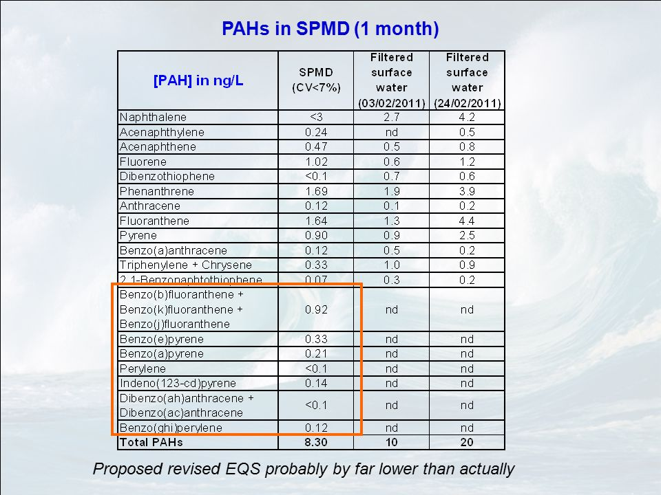 PAHs in SPMD (1 month) Proposed revised EQS probably by far lower than actually