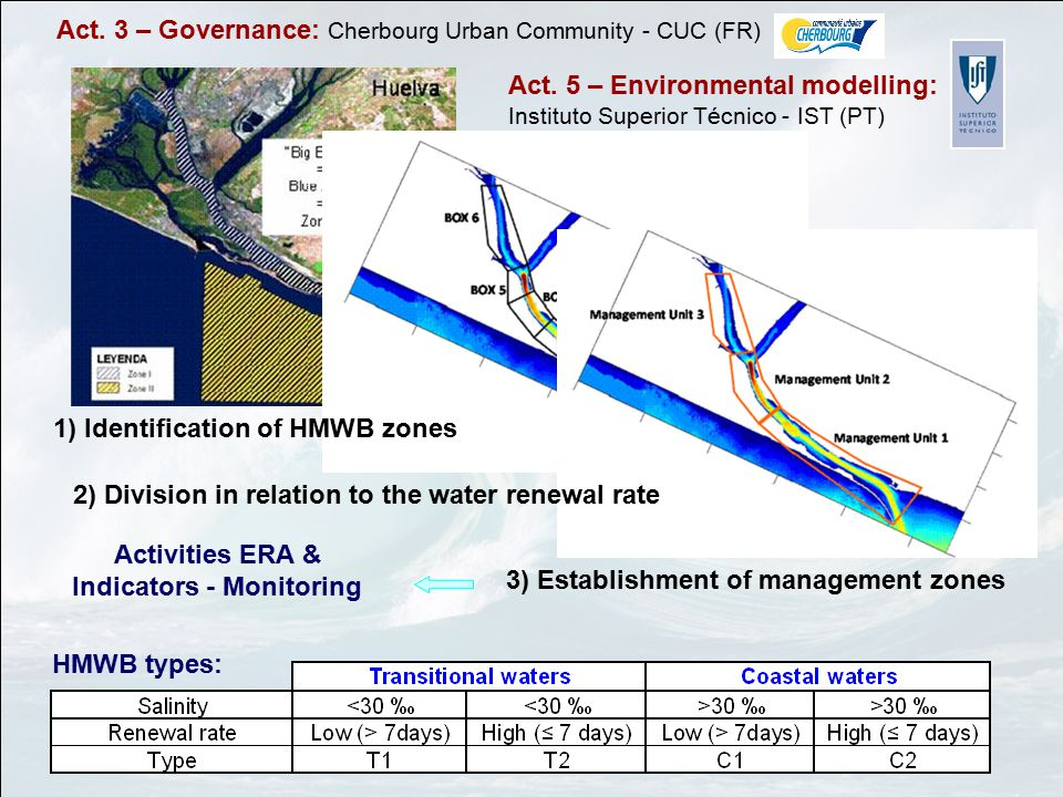 3) Establishment of management zones Activities ERA & Indicators - Monitoring 1) Identification of HMWB zones HMWB types: Act.