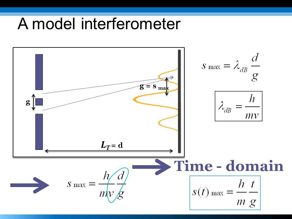 Time - domain g g = s max A model interferometer
