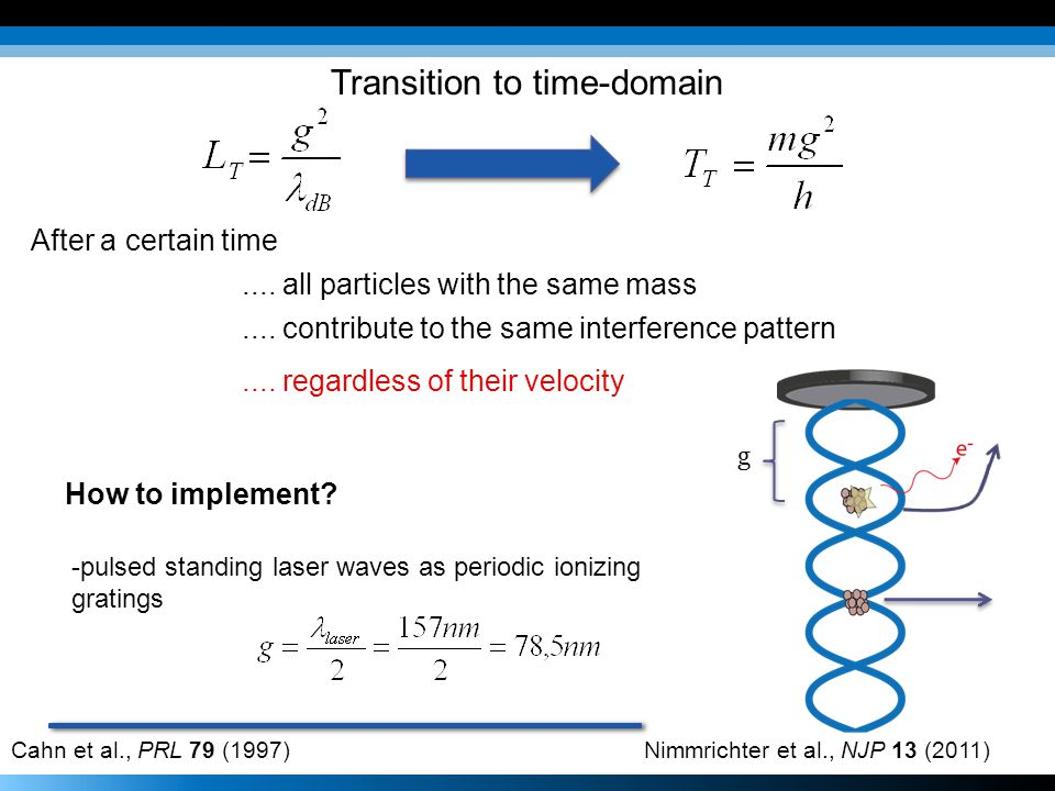After a certain time.... all particles with the same mass.... contribute to the same interference pattern.... regardless of their velocity Transition
