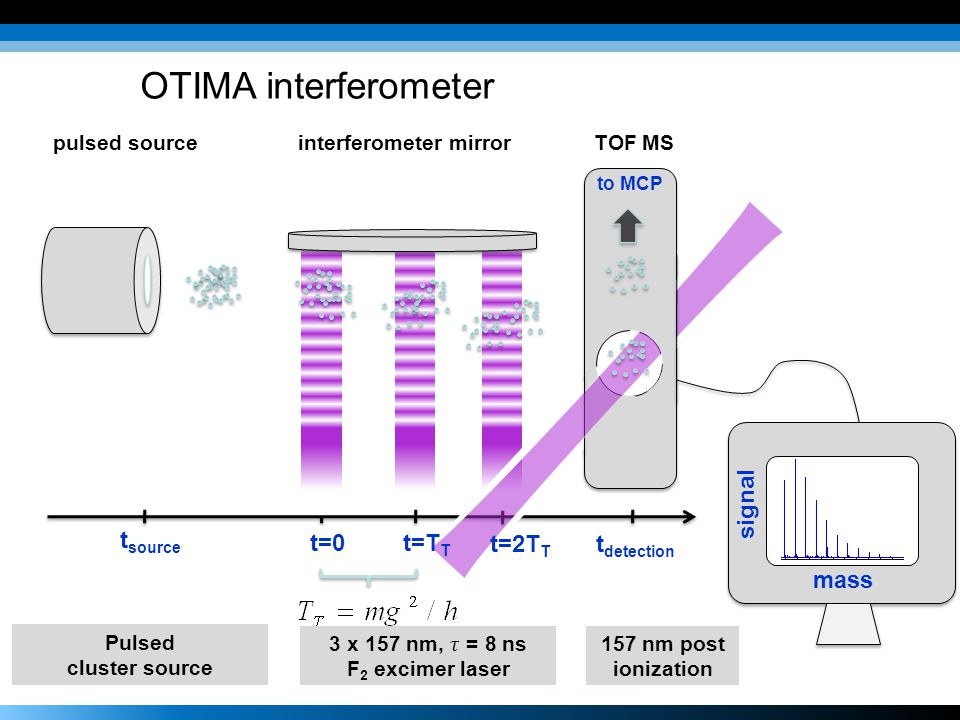 t=0 to MCP interferometer mirrorpulsed sourceTOF MS t=T T t source t detection mass signal Pulsed cluster source t=2T T OTIMA interferometer 157 nm po