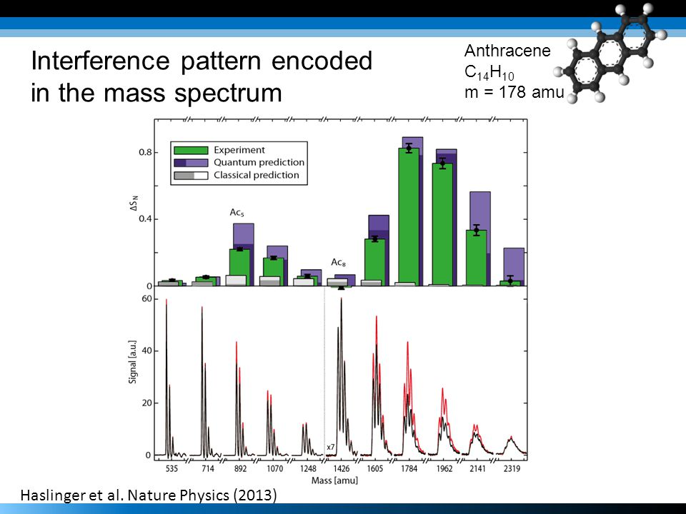 Haslinger et al. Nature Physics (2013) Interference pattern encoded in the mass spectrum Anthracene C 14 H 10 m = 178 amu