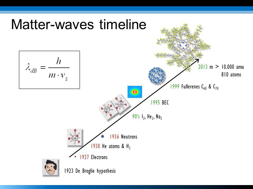 1923 De Broglie hypothesis 1927 Electrons 1930 He atoms & H 2 1936 Neutrons 90's I 2, He 2, Na 2 1995 BEC 1999 Fullerenes C 60 & C 70 2013 m > 10.000